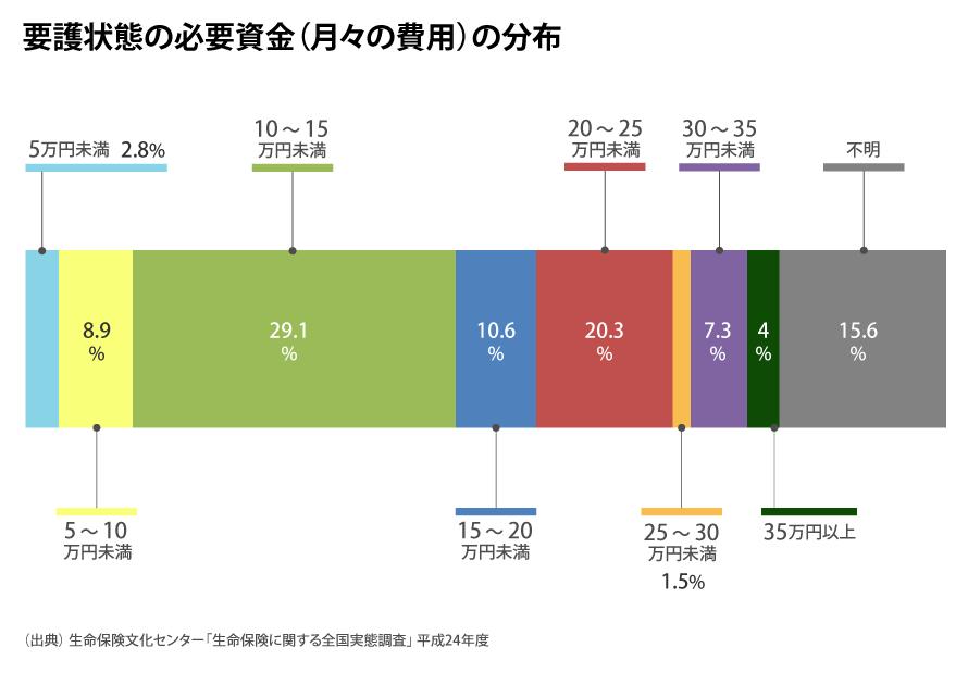要護状態の必要資金(月々の費用)の分布